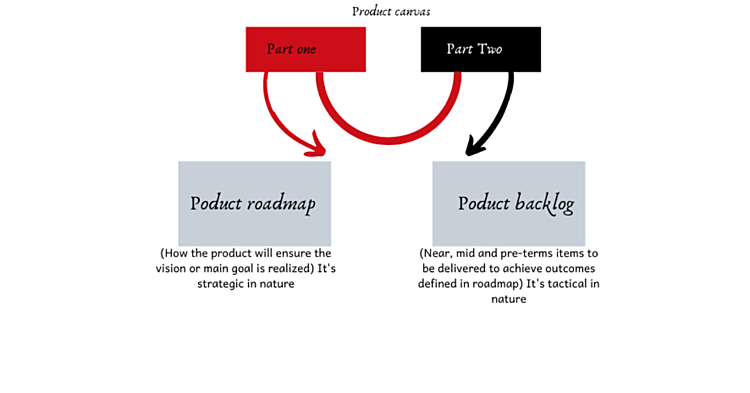 Importance of product strategy canvas